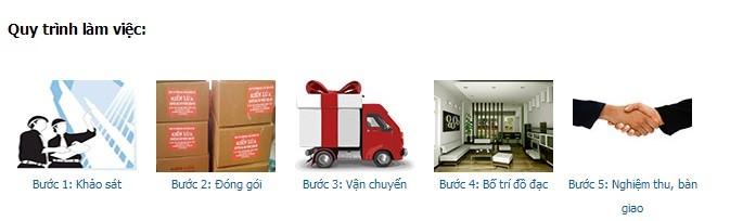 Quy trình Công ty Vina Moving cung cấp dịch vụ chuyển nhà Bà Rịa Vũng Tàu