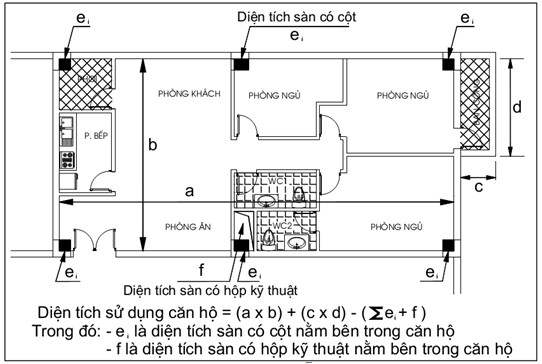 Phương pháp tự đo diện tích nhà